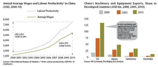 Wages_and_Exports_thumb_520x220